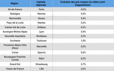 Douze mois plus tard, voici comment ont évolué les prix des appartements dans les capitales de chaque région. (source FNAIM)
